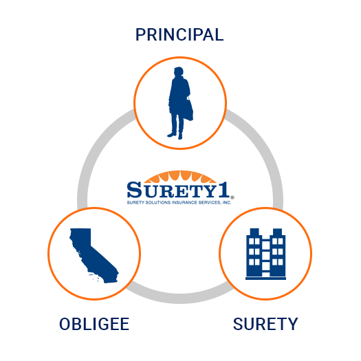 The 3 Parties of a Surety Bond